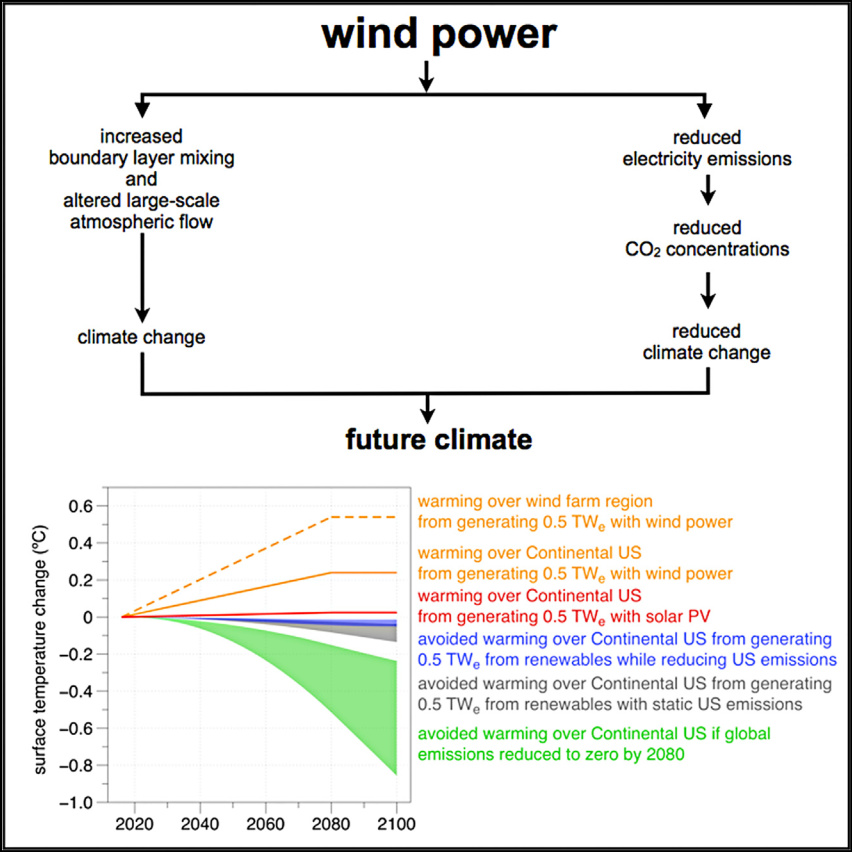 Study Climatic Impacts of Wind Power Miller Keith Overview